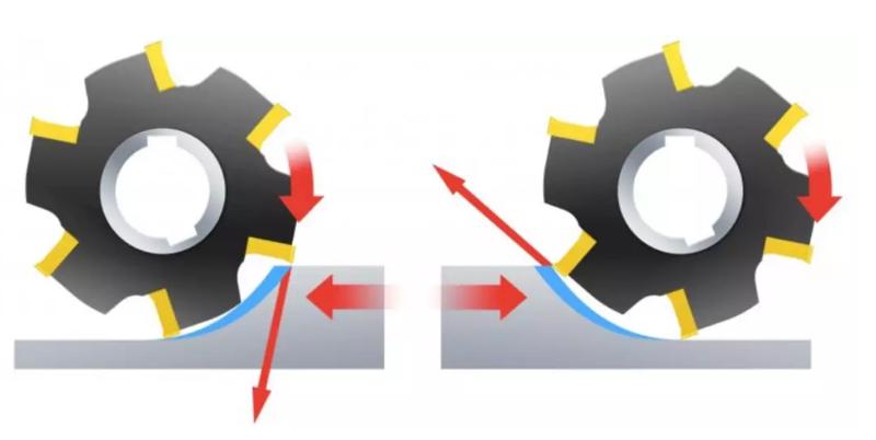 CNC加工应该选择顺铣还是逆铣?