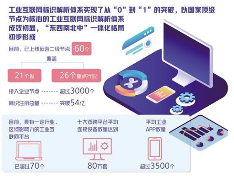 2019年工业互联网产业规模超2万亿元,5G+工业互联网正加速发展