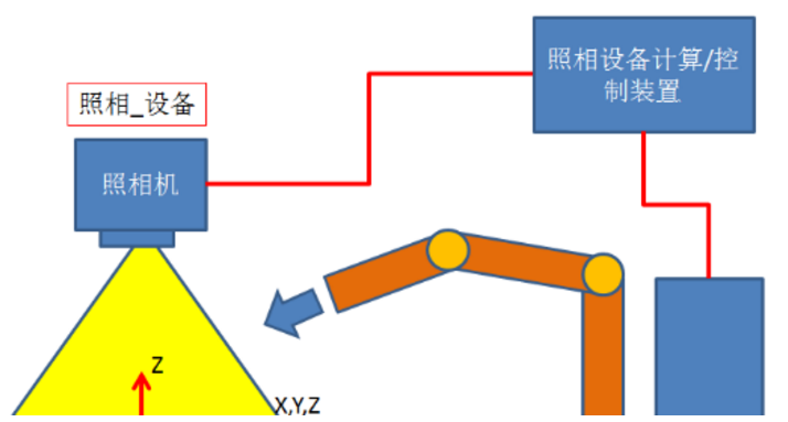 KUKA 机器人视觉抓取的工作原理
