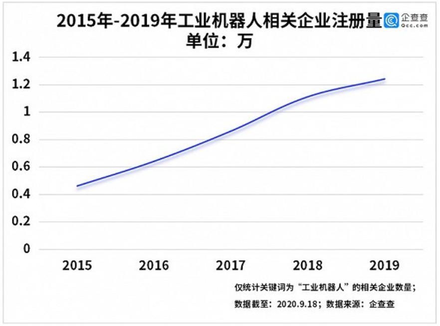 2020年上半年关于我国工业机器人相关企业统计