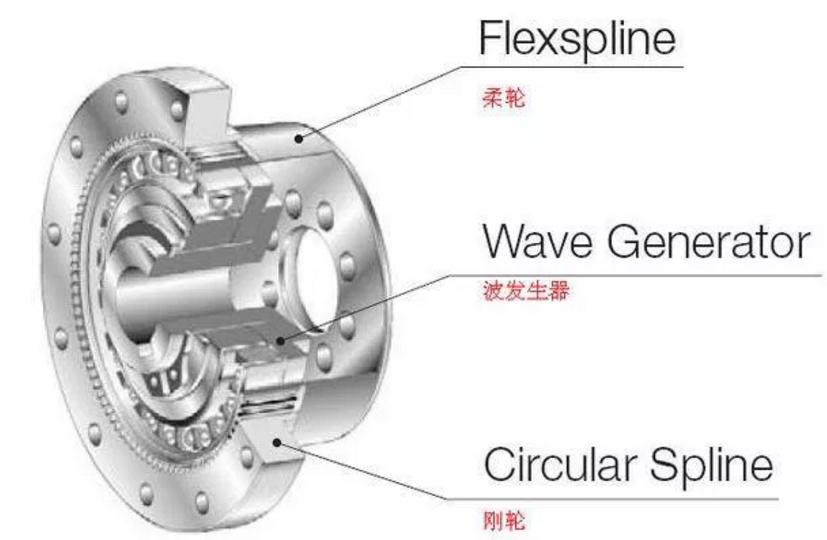 RV减速器和谐波减速器两者有什么区别