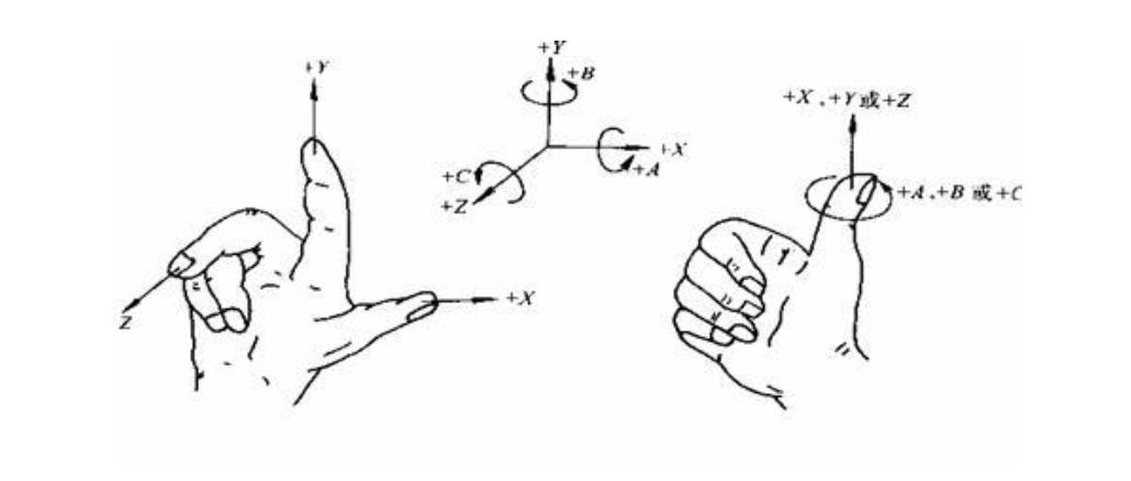 关于数控机床坐标系,你了解多少?